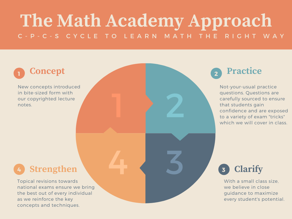 Math Academy Sec 1 Approach